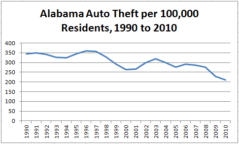 Chart Showing Decline of Alabama Auto Theft, 1990 to 2010