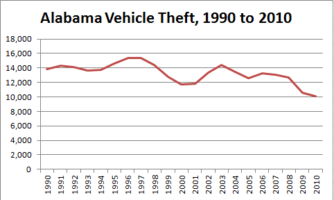 Chart Showing Decline of Auto Theft in Alabama, 1990 to 2010
