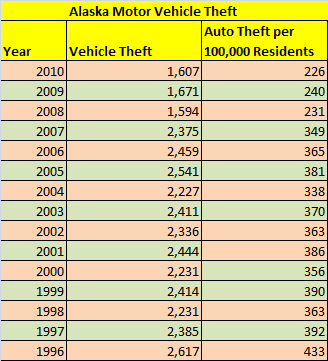 Table Showing Alaska Auto Theft Statistics from 1996 to 2010