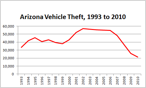 Graph charting the number of stolen cars in Arizona from 1993 to 2010, showing a sharp decline in 2009 and 2010