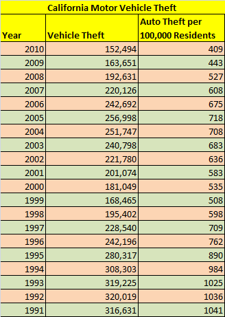 Table - number of cars stolen annually in California from 1990 to 2010, total and per capita