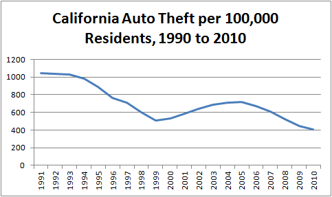 Chart showing number of cars stolen in California from 1990 to 2010