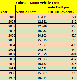 Table showing Colorado motor vehicle theft statistics from 1997 through 2010