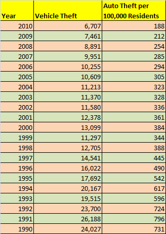Table - number of stolen cars in CT each year from 1990 to 2010