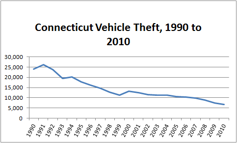Chart showing the declining rate of automobile theft in Connecticut from 1990 to 2010