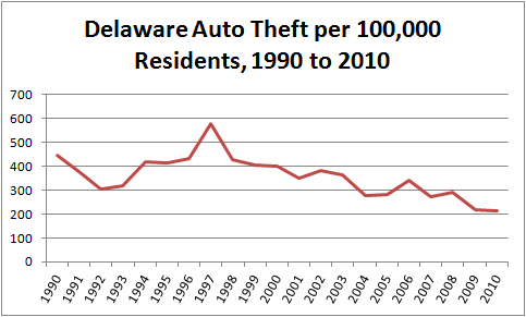 Chart showing per capita auto theft in Delaware, 1990 to 2010