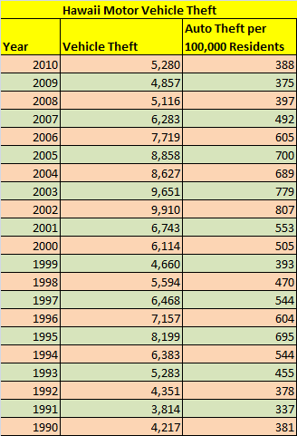 Table - Cars Stolen in Hawaii from 1990 to 2010