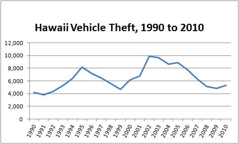 Graph Showing Number of Cars Stolen in Hawaii from 1990 to 2010