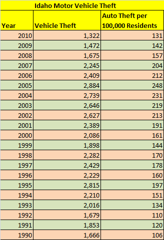Table showing motor vehicle theft in Idaho from 1990 to 2010