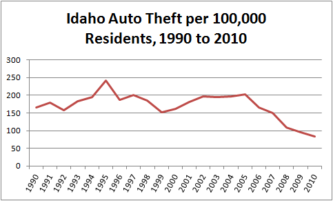Graph showing cars stolen per capita in Idaho from 1990 to 2010