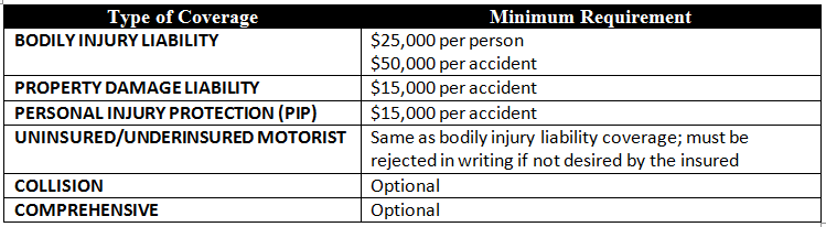 Table showing minimum auto insurance requirements in Idaho, 2012