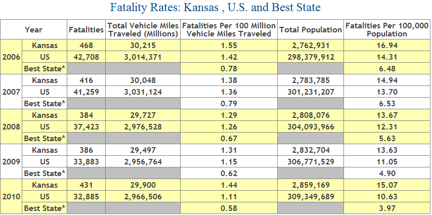 Table showing auto fatality rate in Kansas from 2006 to 2010