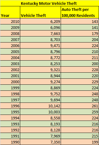 Table Showing Number of Stolen Cars in Commonwealth of Kentucky, 1990 through 2010