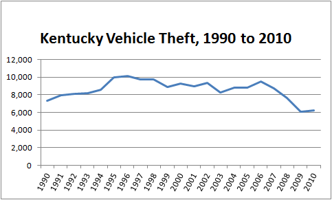 Chart showing total number of stolen cars in Kentucky, 1990 to 2010