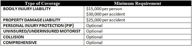 Table: Minimum auto insurance required coverages in Louisiana