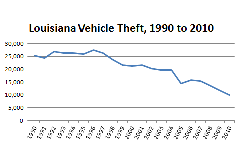 Graph showing total number of stolen cars in Louisiana, 1990 to 2010