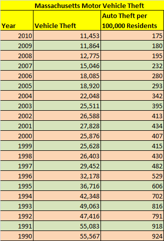 Table showing stolen cars in Massachusetts, 1990 to 2010