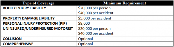 Table: Minimum required coverage amounts for car insurance in Massachusetts
