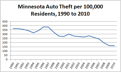 Chart showing per-capita auto theft in the state of Minnesota, annually from 1990 through 2010