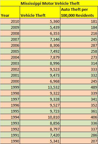 Table: Number of stolen cars in Mississippi, 1990 to 2010