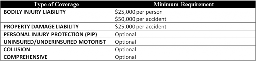 Table: Minimum car insurance requirements in the state of Mississippi
