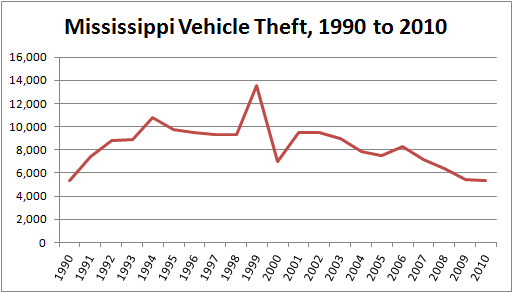 Graph: Number of stolen vehicles in Mississippi, 1990 through 2010