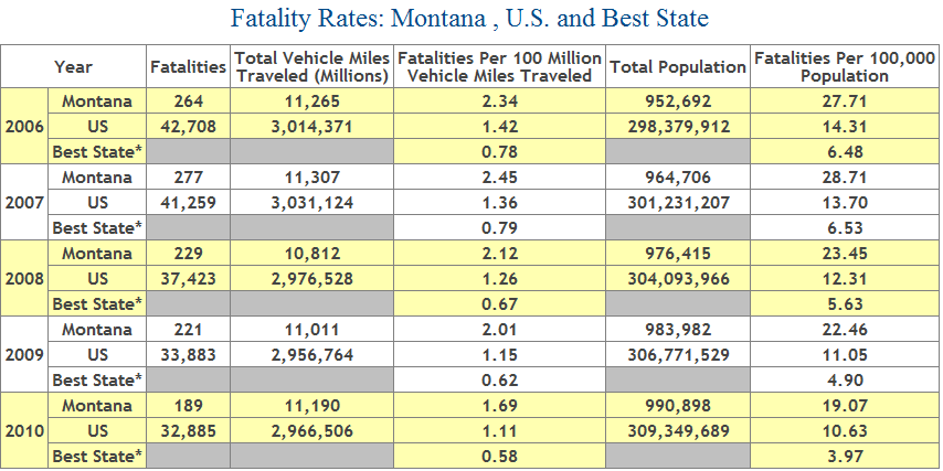 Deaths By Car Accidents By State