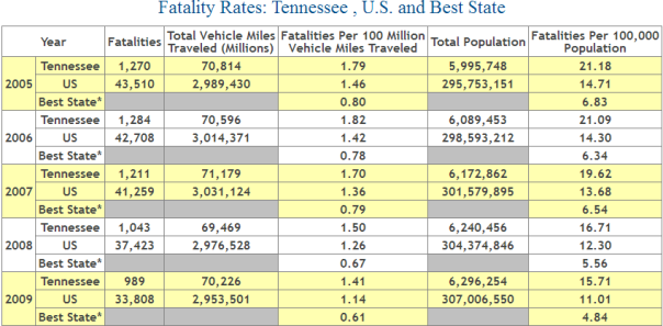 Tennessee Auto Accident Fatality Statistics